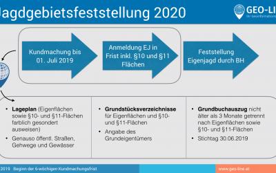 Jagdgebietsfeststellung 2020 – Vorgehensweise