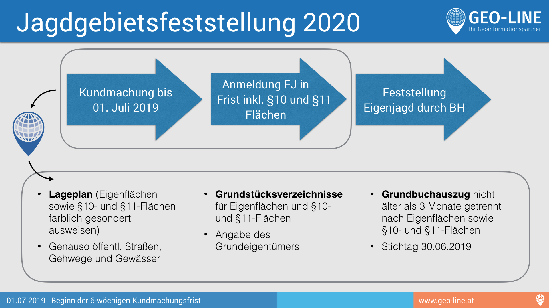 Jagdgebietsfeststellung 2020